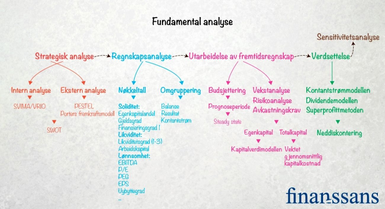 Rammeverket for fundamental analyse