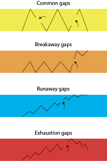 Common, breakaway, runaway og exhaustion gaps